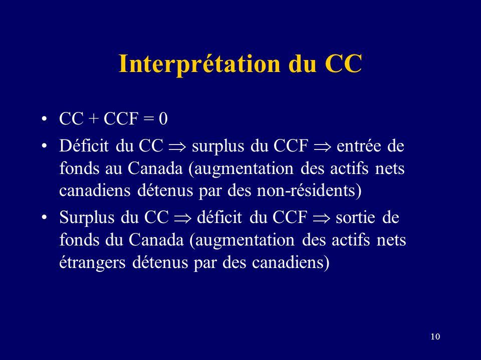 10 Interprétation du CC CC + CCF = 0 Déficit du CC surplus du CCF entrée de fonds au Canada (augmentation des actifs nets canadiens détenus par des no