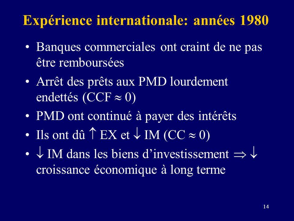 14 Expérience internationale: années 1980 Banques commerciales ont craint de ne pas être remboursées Arrêt des prêts aux PMD lourdement endettés (CCF