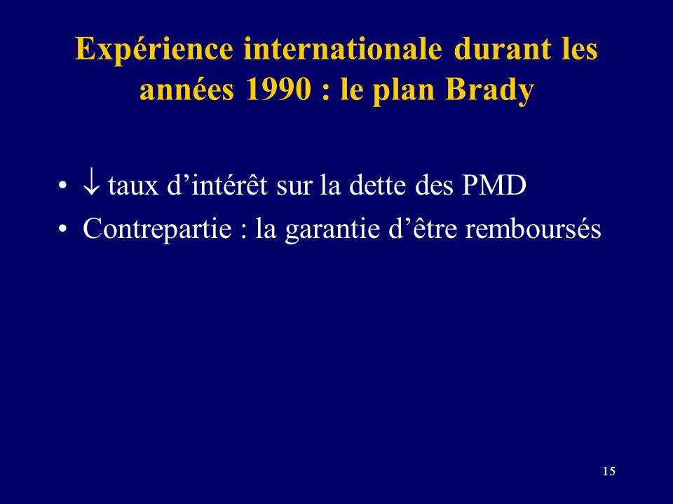 15 Expérience internationale durant les années 1990 : le plan Brady taux dintérêt sur la dette des PMD Contrepartie : la garantie dêtre remboursés