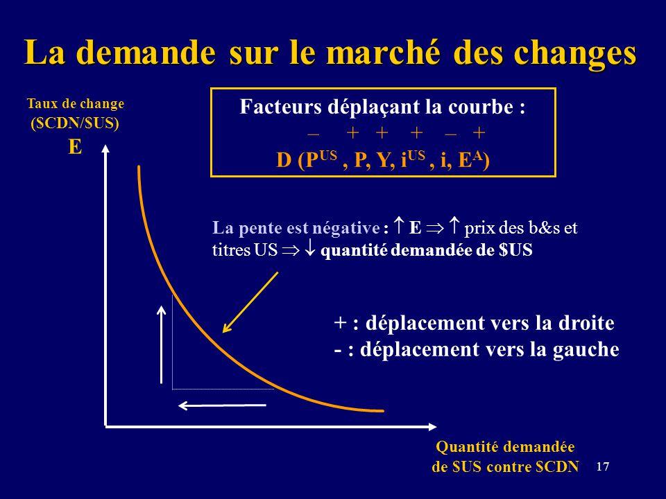 17 La demande sur le marché des changes Taux de change ($CDN/$US) E Quantité demandée de $US contre $CDN + : déplacement vers la droite - : déplacemen