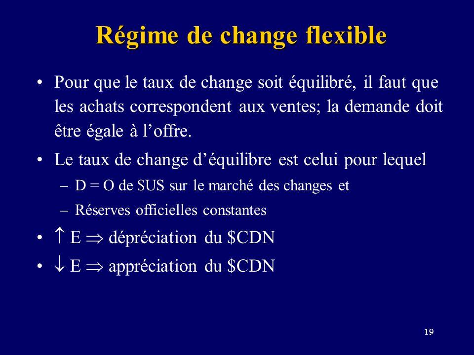 19 Régime de change flexible Pour que le taux de change soit équilibré, il faut que les achats correspondent aux ventes; la demande doit être égale à