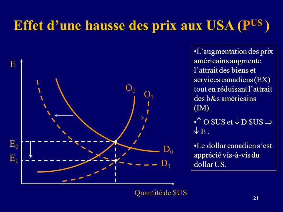 21 Effet dune hausse des prix aux USA (P US ) Quantité de $US E O0O0 D1D1 D0D0 E0E0 E1E1 Laugmentation des prix américains augmente lattrait des biens