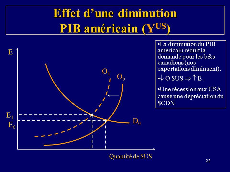 22 Effet dune diminution PIB américain (Y US ) La diminution du PIB américain réduit la demande pour les b&s canadiens (nos exportations diminuent). O
