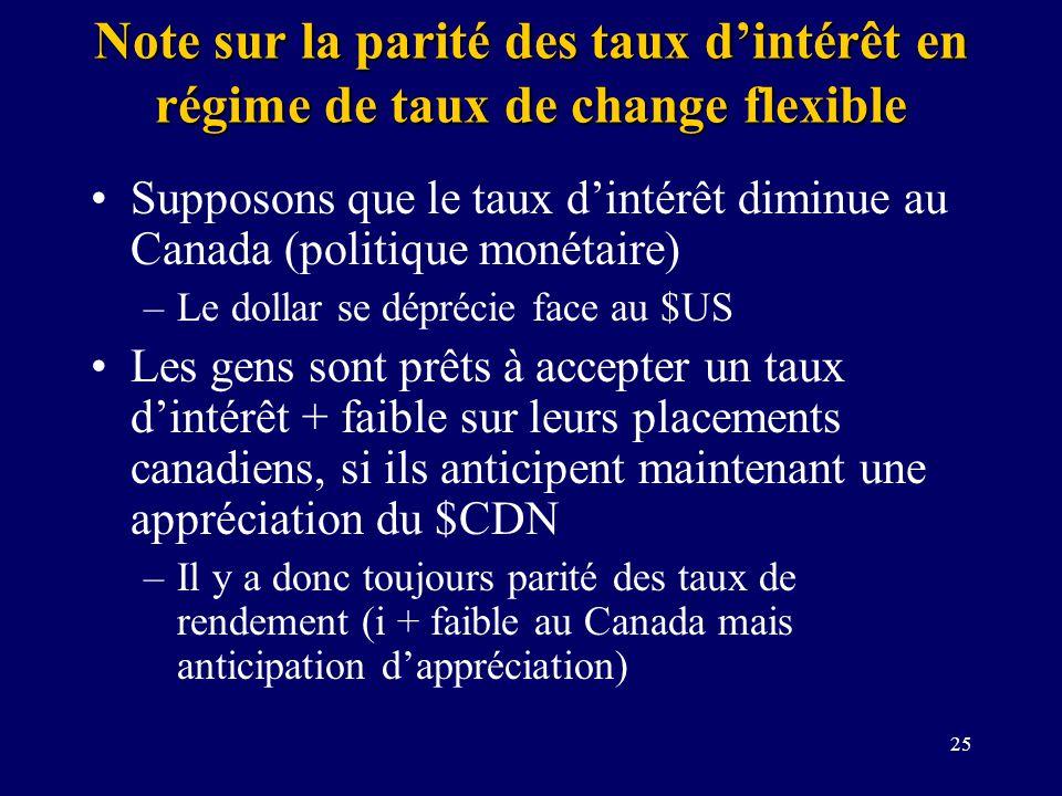 25 Note sur la parité des taux dintérêt en régime de taux de change flexible Supposons que le taux dintérêt diminue au Canada (politique monétaire) –L