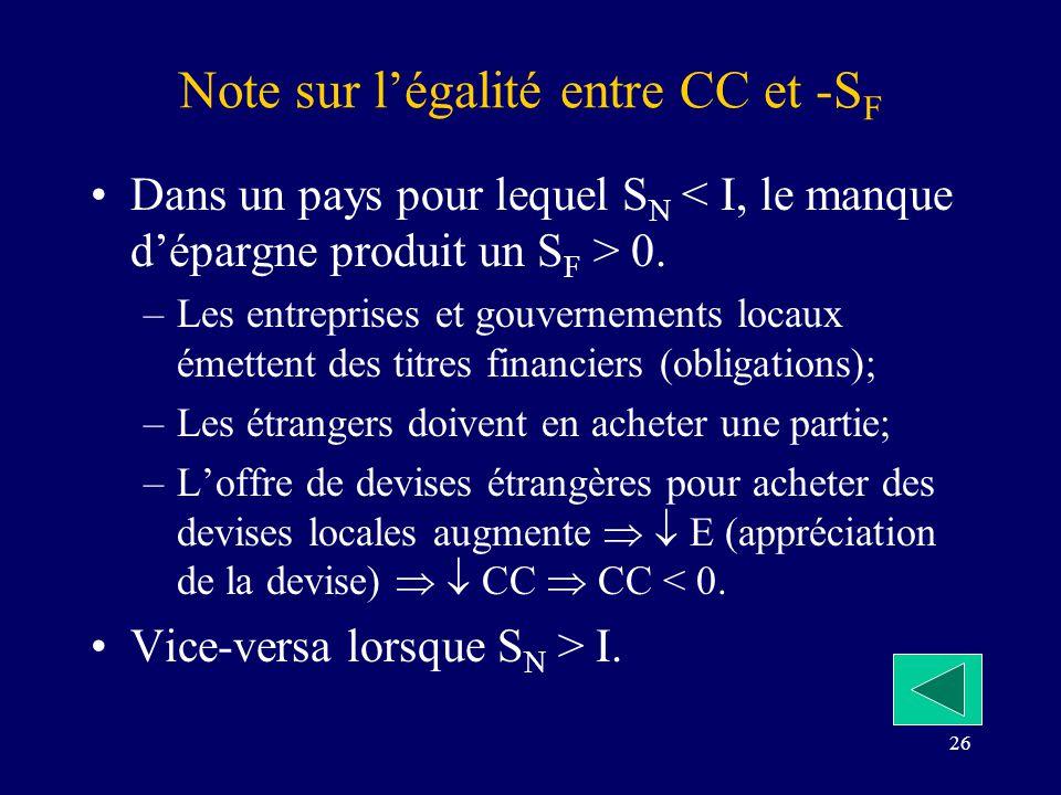 26 Note sur légalité entre CC et -S F Dans un pays pour lequel S N 0. –Les entreprises et gouvernements locaux émettent des titres financiers (obligat