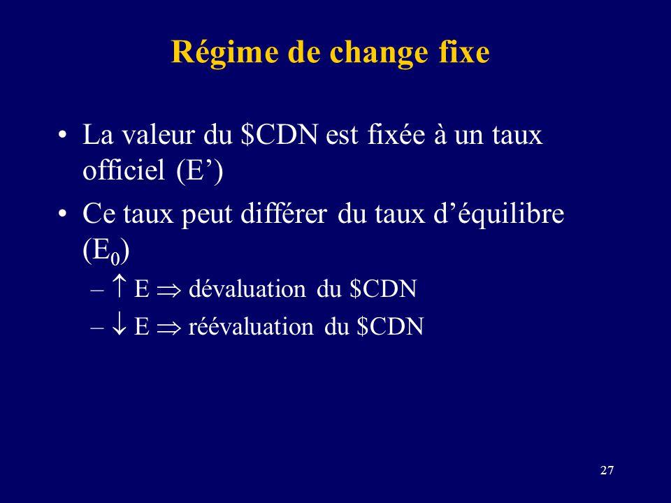 27 Régime de change fixe La valeur du $CDN est fixée à un taux officiel (E) Ce taux peut différer du taux déquilibre (E 0 ) – E dévaluation du $CDN –