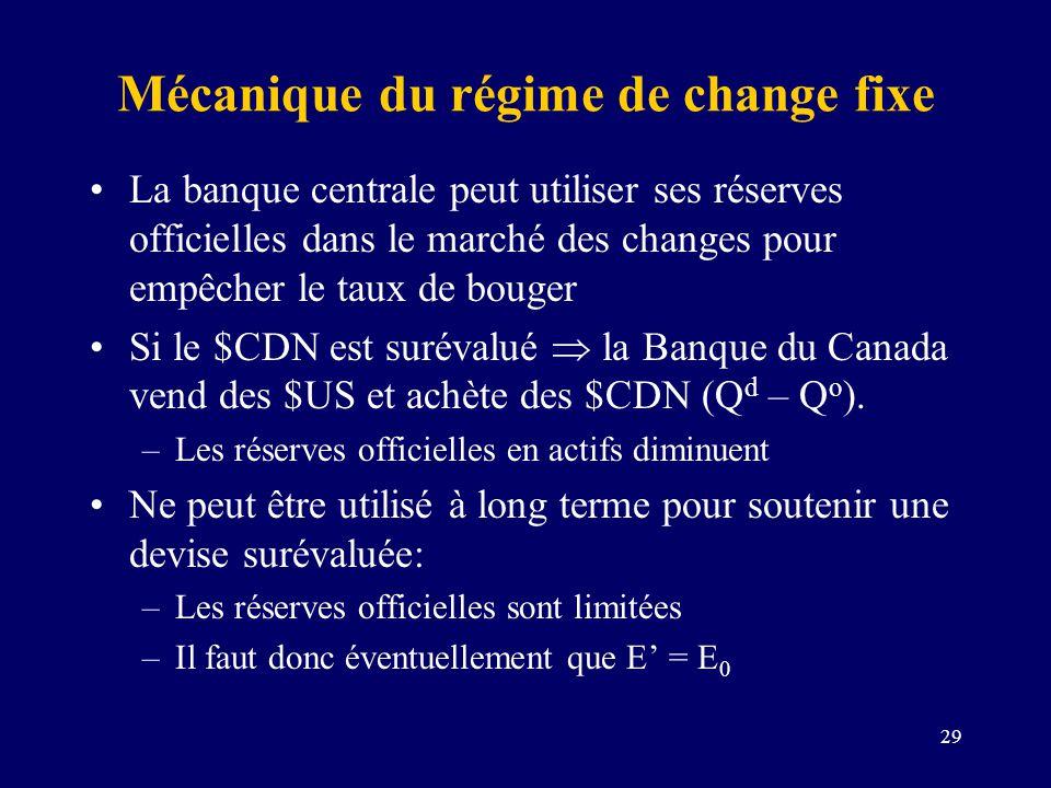 29 Mécanique du régime de change fixe La banque centrale peut utiliser ses réserves officielles dans le marché des changes pour empêcher le taux de bo