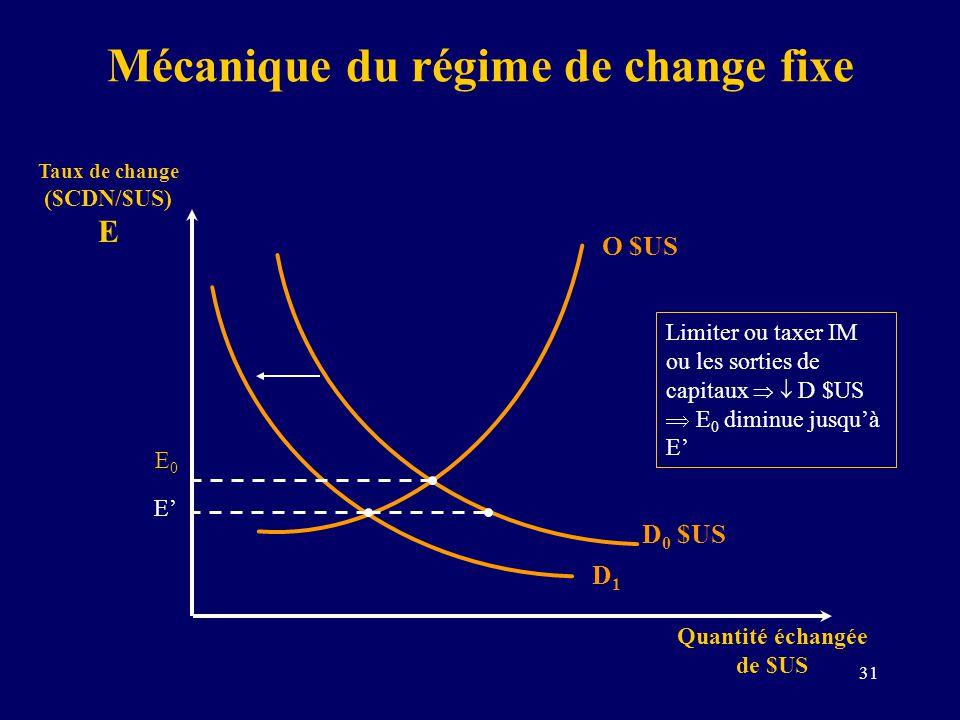 31 Mécanique du régime de change fixe Taux de change ($CDN/$US) E Quantité échangée de $US D 0 $US O $US E0E0 Limiter ou taxer IM ou les sorties de ca