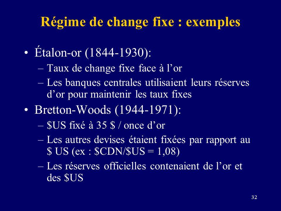 32 Régime de change fixe : exemples Étalon-or (1844-1930): –Taux de change fixe face à lor –Les banques centrales utilisaient leurs réserves dor pour
