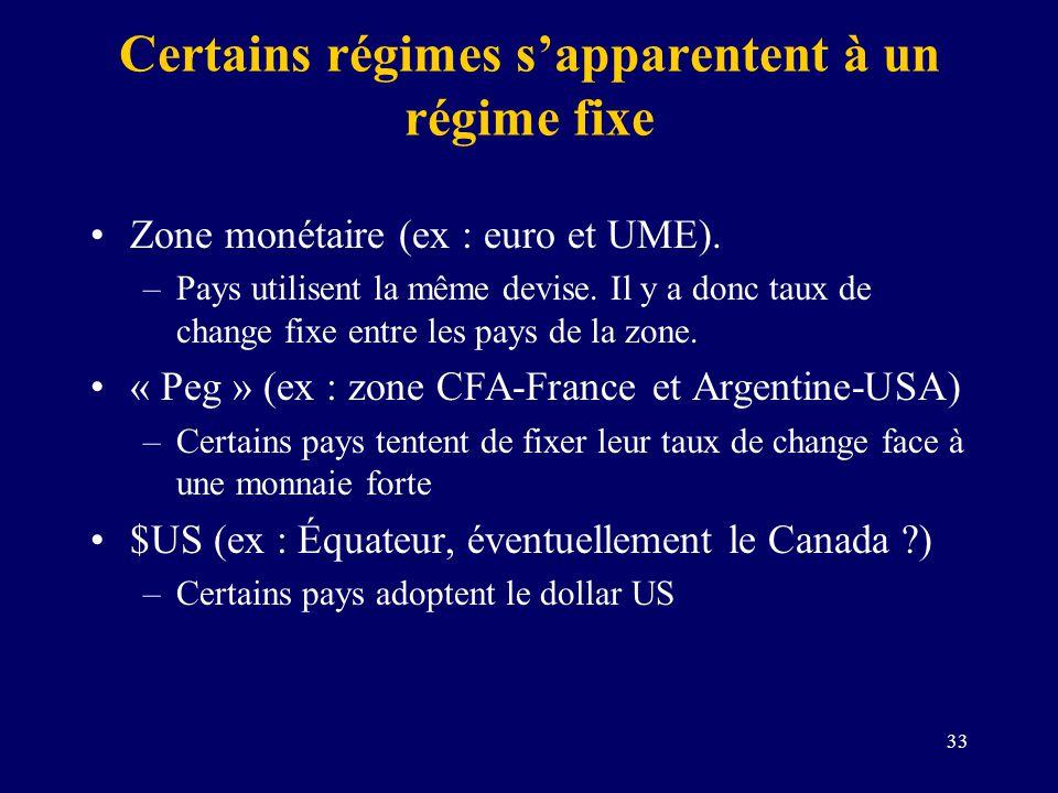 33 Certains régimes sapparentent à un régime fixe Zone monétaire (ex : euro et UME). –Pays utilisent la même devise. Il y a donc taux de change fixe e