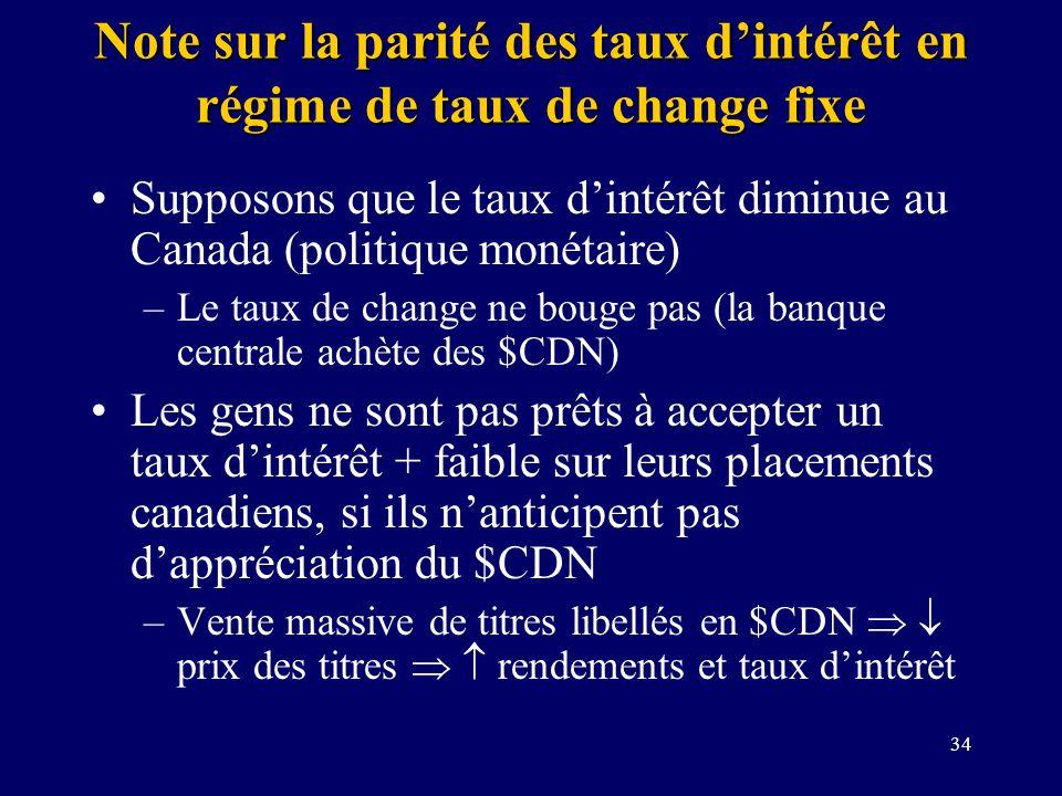 34 Note sur la parité des taux dintérêt en régime de taux de change fixe Supposons que le taux dintérêt diminue au Canada (politique monétaire) –Le ta