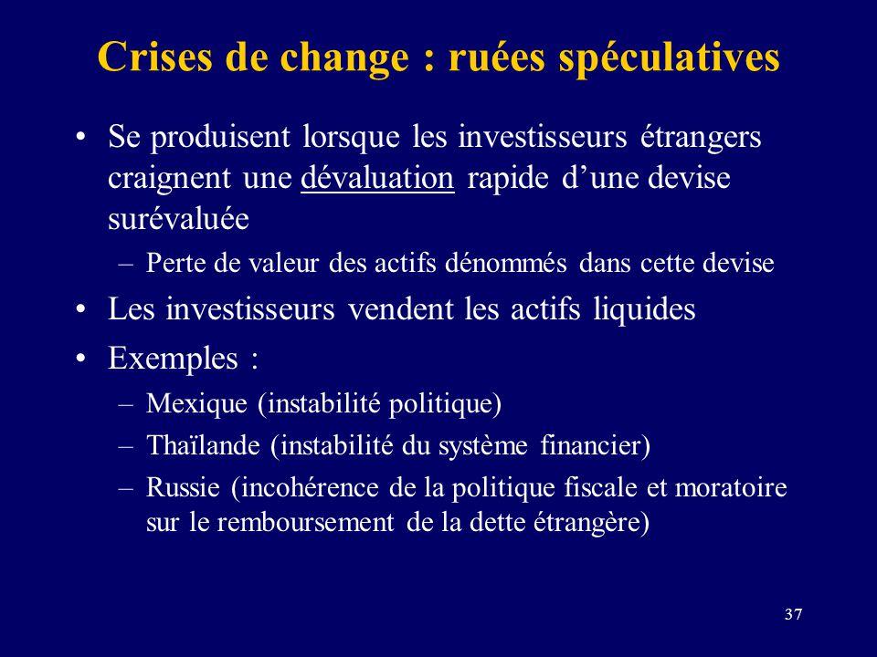 37 Crises de change : ruées spéculatives Se produisent lorsque les investisseurs étrangers craignent une dévaluation rapide dune devise surévaluée –Pe