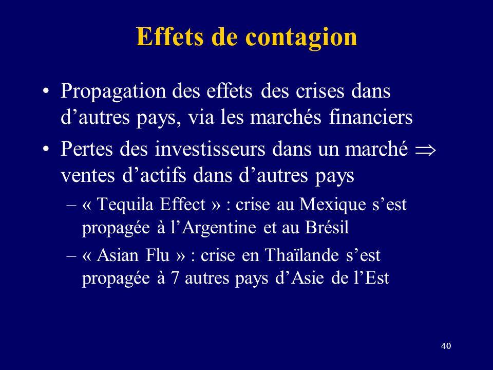 40 Effets de contagion Propagation des effets des crises dans dautres pays, via les marchés financiers Pertes des investisseurs dans un marché ventes