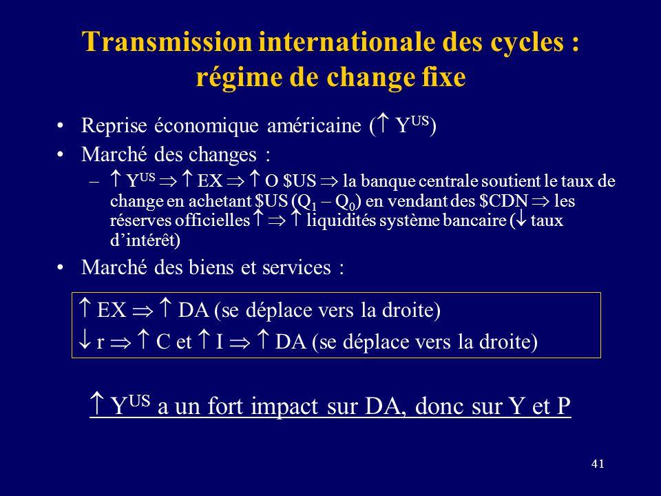 41 Transmission internationale des cycles : régime de change fixe Reprise économique américaine ( Y US ) Marché des changes : – Y US EX O $US la banqu