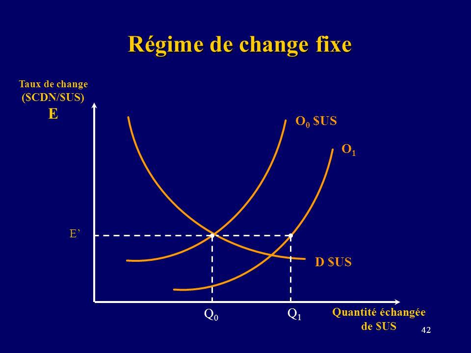 42 Régime de change fixe Taux de change ($CDN/$US) E Quantité échangée de $US D $US O 0 $US E O1O1 Q0Q0 Q1Q1