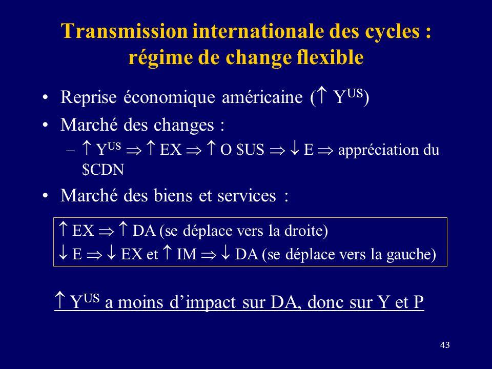 43 Transmission internationale des cycles : régime de change flexible Reprise économique américaine ( Y US ) Marché des changes : – Y US EX O $US E ap