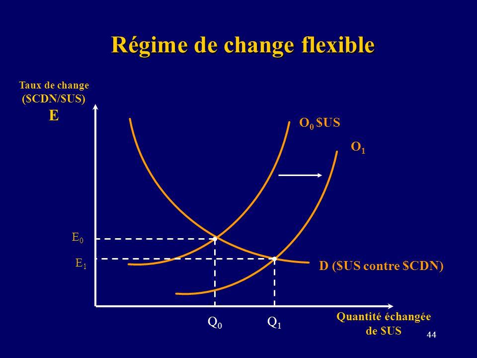 44 Régime de change flexible Taux de change ($CDN/$US) E Quantité échangée de $US D ($US contre $CDN) O 0 $US E0E0 O1O1 E1E1 Q0Q0 Q1Q1