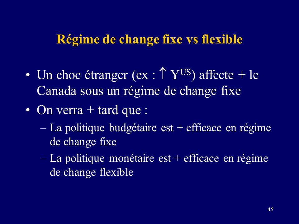45 Régime de change fixe vs flexible Un choc étranger (ex : Y US ) affecte + le Canada sous un régime de change fixe On verra + tard que : –La politiq