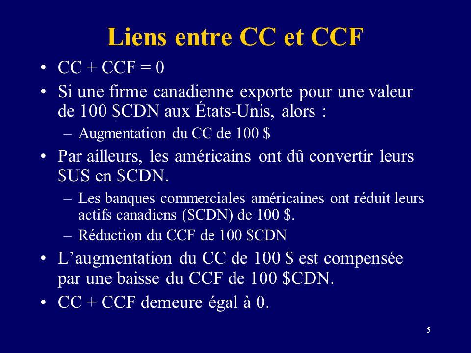 5 Liens entre CC et CCF CC + CCF = 0 Si une firme canadienne exporte pour une valeur de 100 $CDN aux États-Unis, alors : –Augmentation du CC de 100 $