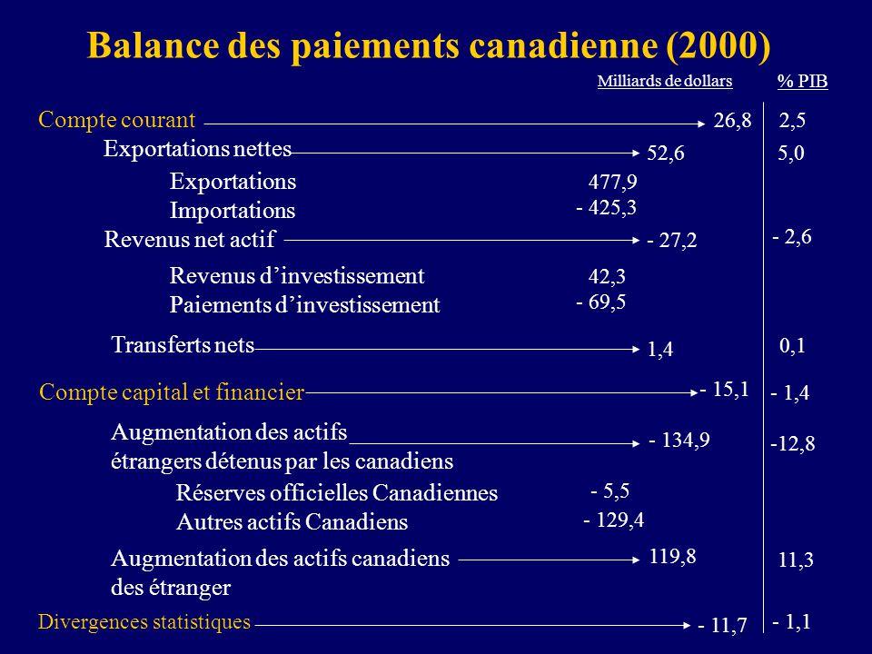 Balance des paiements canadienne (2000) Exportations Importations Revenus dinvestissement Paiements dinvestissement 26,82,5 Exportations nettes 52,6 R