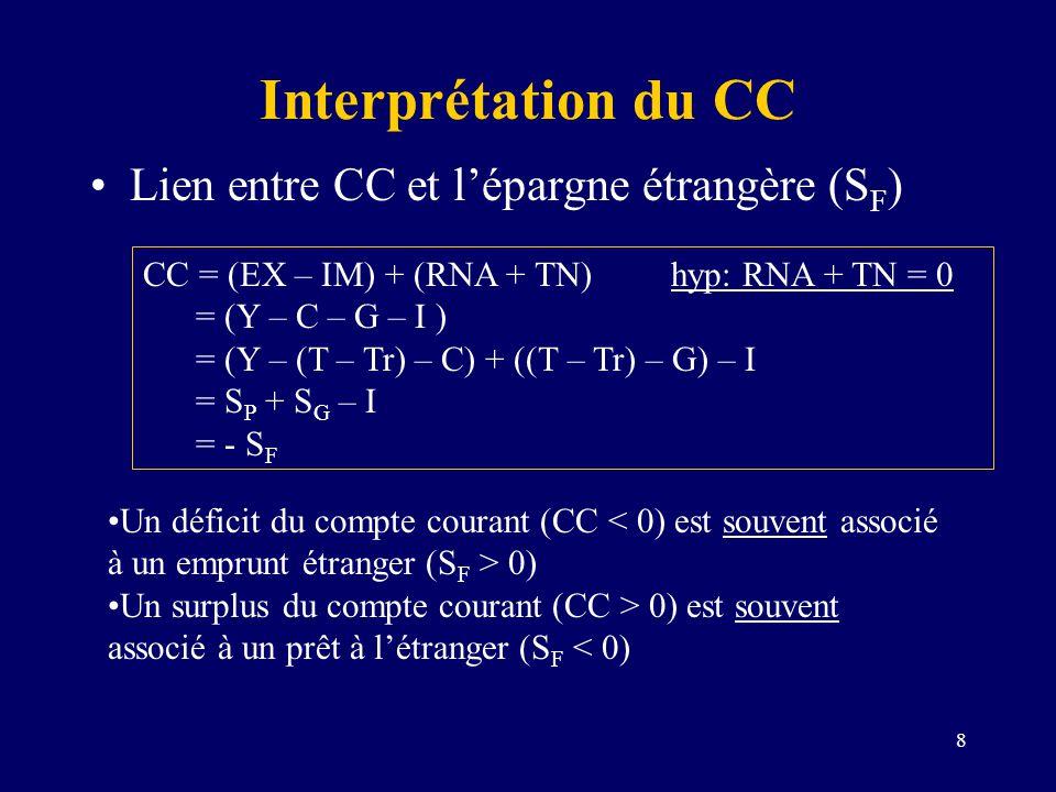 8 Interprétation du CC Lien entre CC et lépargne étrangère (S F ) CC = (EX – IM) + (RNA + TN)hyp: RNA + TN = 0 = (Y – C – G – I ) = (Y – (T – Tr) – C)