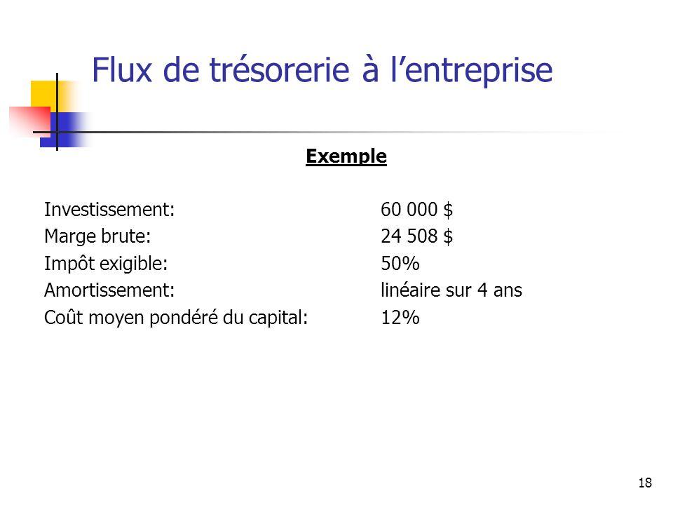 18 Flux de trésorerie à lentreprise Exemple Investissement: 60 000 $ Marge brute: 24 508 $ Impôt exigible:50% Amortissement:linéaire sur 4 ans Coût mo