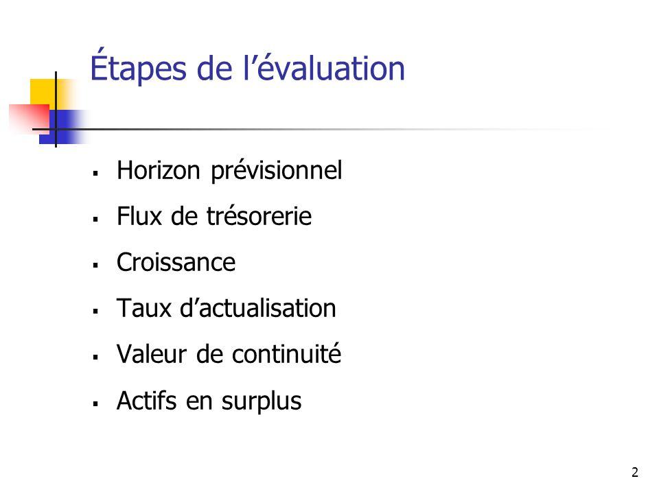 2 Étapes de lévaluation Horizon prévisionnel Flux de trésorerie Croissance Taux dactualisation Valeur de continuité Actifs en surplus