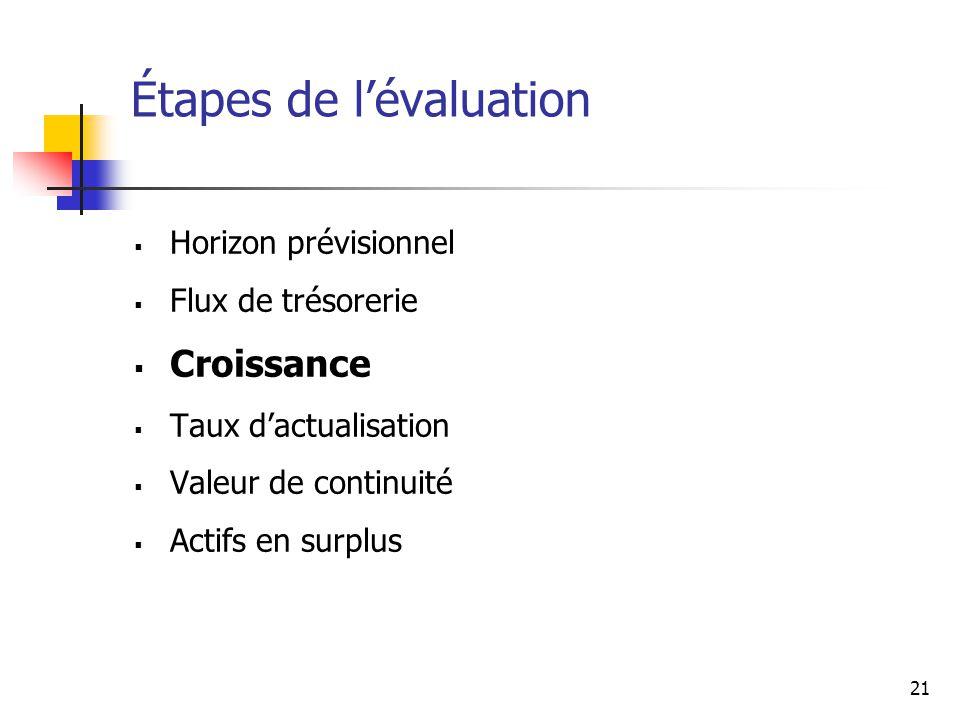 21 Étapes de lévaluation Horizon prévisionnel Flux de trésorerie Croissance Taux dactualisation Valeur de continuité Actifs en surplus