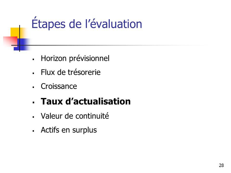 28 Étapes de lévaluation Horizon prévisionnel Flux de trésorerie Croissance Taux dactualisation Valeur de continuité Actifs en surplus