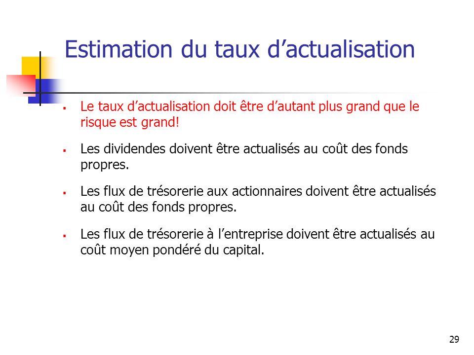 29 Estimation du taux dactualisation Le taux dactualisation doit être dautant plus grand que le risque est grand! Les dividendes doivent être actualis