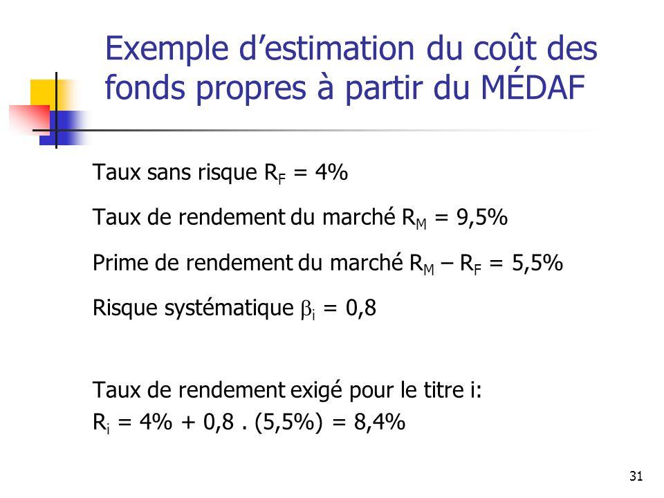 31 Exemple destimation du coût des fonds propres à partir du MÉDAF Taux sans risque R F = 4% Taux de rendement du marché R M = 9,5% Prime de rendement