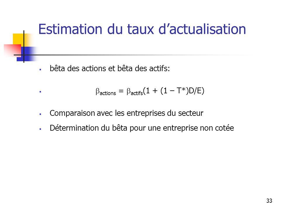33 Estimation du taux dactualisation bêta des actions et bêta des actifs: actions = actifs (1 + (1 – T*)D/E) Comparaison avec les entreprises du secte
