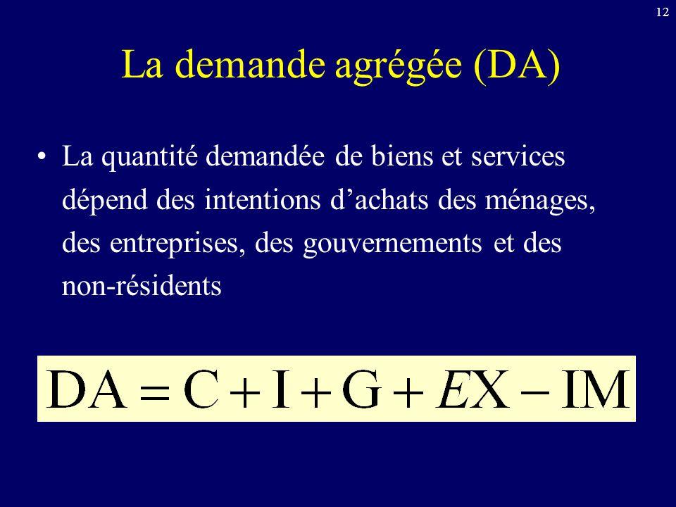 12 La demande agrégée (DA) La quantité demandée de biens et services dépend des intentions dachats des ménages, des entreprises, des gouvernements et des non-résidents