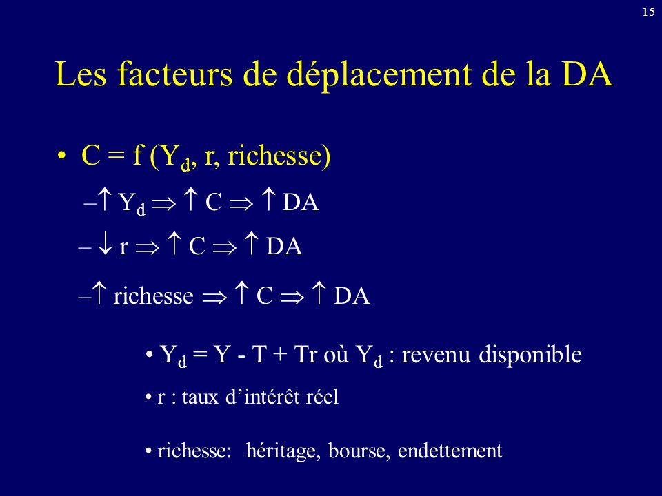 15 Les facteurs de déplacement de la DA C = f (Y d, r, richesse) richesse: héritage, bourse, endettement r : taux dintérêt réel Y d = Y - T + Tr où Y d : revenu disponible – richesse C DA – r C DA – Y d C DA
