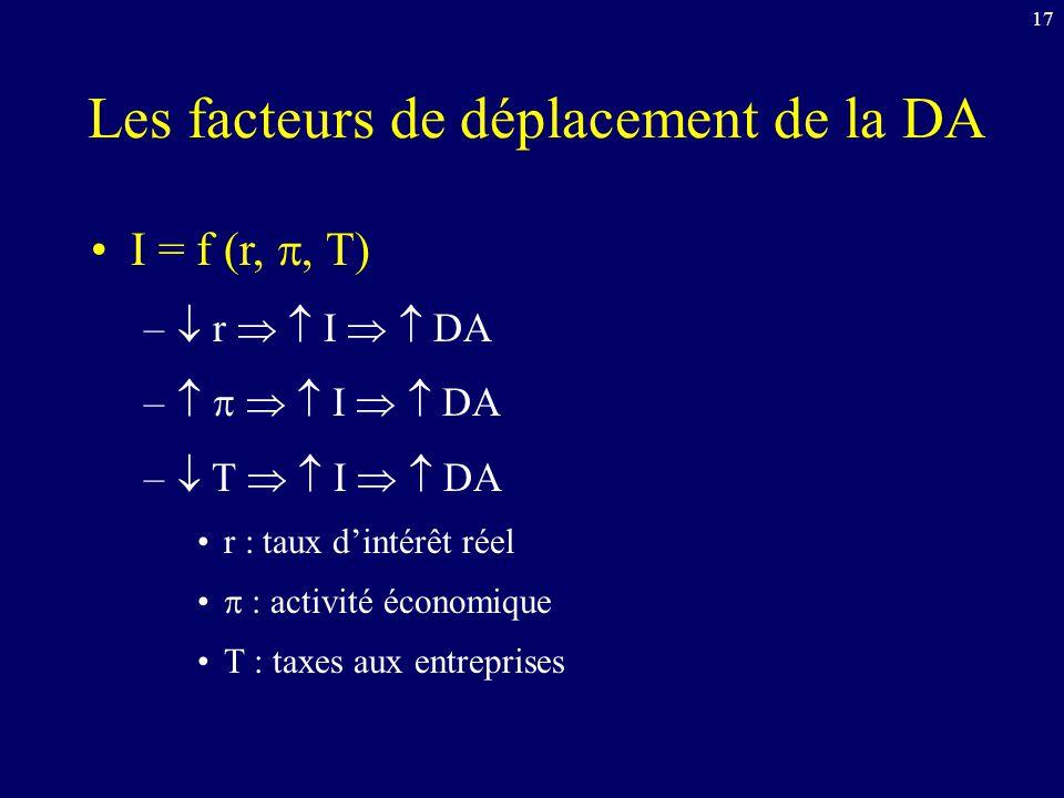 17 Les facteurs de déplacement de la DA I = f (r,, T) – r I DA – I DA – T I DA r : taux dintérêt réel : activité économique T : taxes aux entreprises