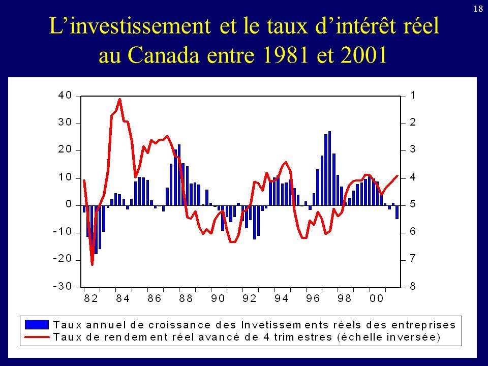 18 Linvestissement et le taux dintérêt réel au Canada entre 1981 et 2001