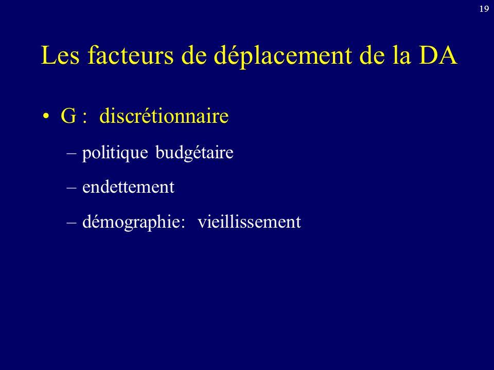 19 Les facteurs de déplacement de la DA G : discrétionnaire –politique budgétaire –endettement –démographie: vieillissement