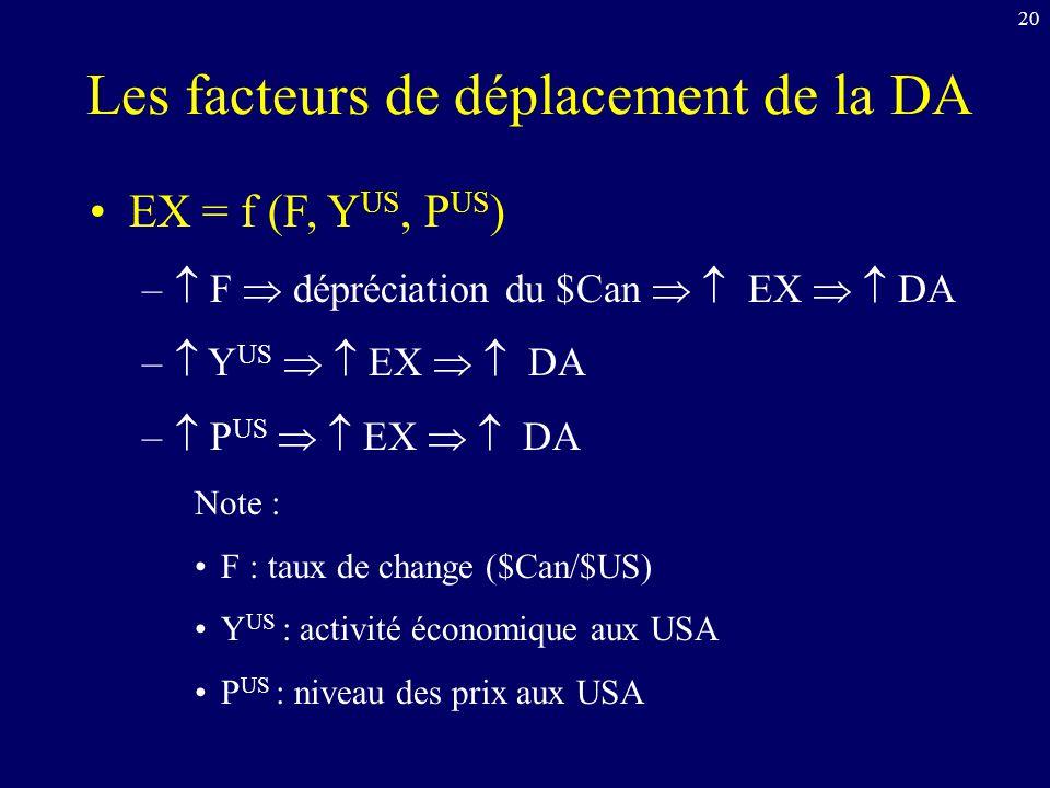 20 Les facteurs de déplacement de la DA EX = f (F, Y US, P US ) – F dépréciation du $Can EX DA – Y US EX DA – P US EX DA Note : F : taux de change ($Can/$US) Y US : activité économique aux USA P US : niveau des prix aux USA