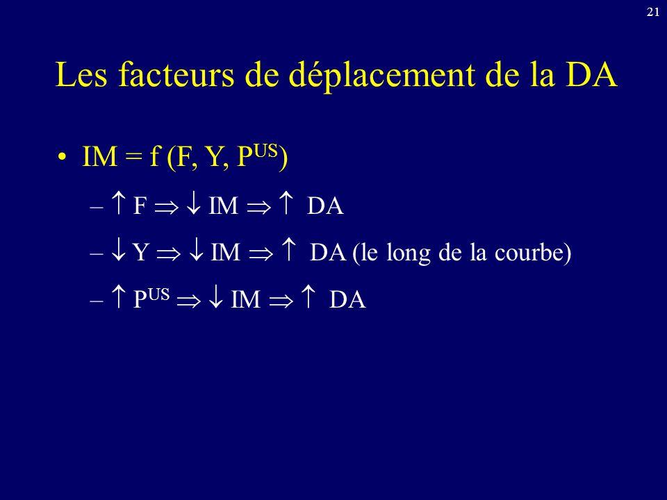 21 Les facteurs de déplacement de la DA IM = f (F, Y, P US ) – F IM DA – Y IM DA (le long de la courbe) – P US IM DA