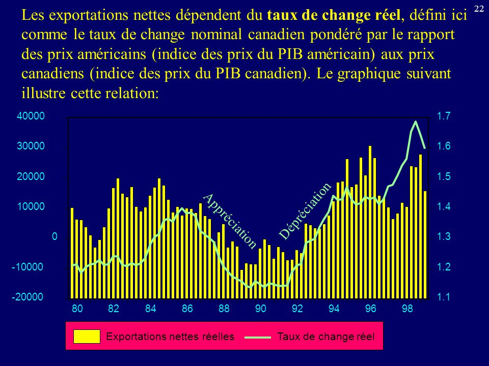 22 Les exportations nettes dépendent du taux de change réel, défini ici comme le taux de change nominal canadien pondéré par le rapport des prix américains (indice des prix du PIB américain) aux prix canadiens (indice des prix du PIB canadien).