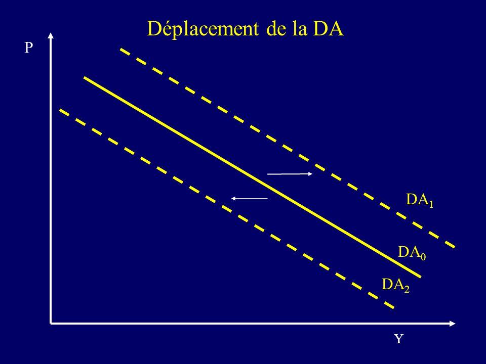 Déplacement de la DA DA 0 DA 1 DA 2 Y P