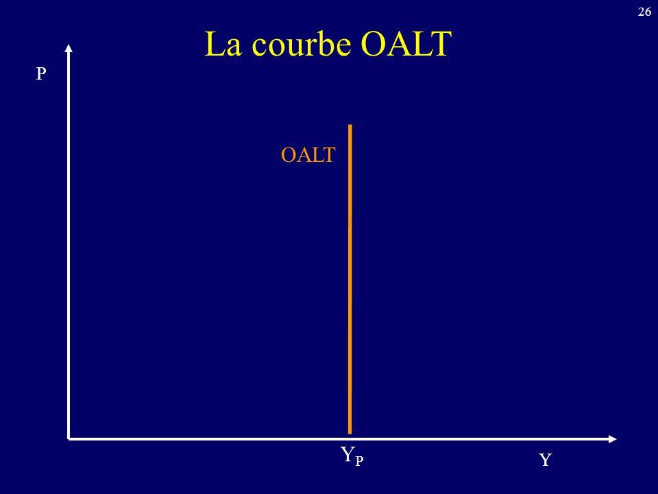 26 La courbe OALT OALT Y P YPYP