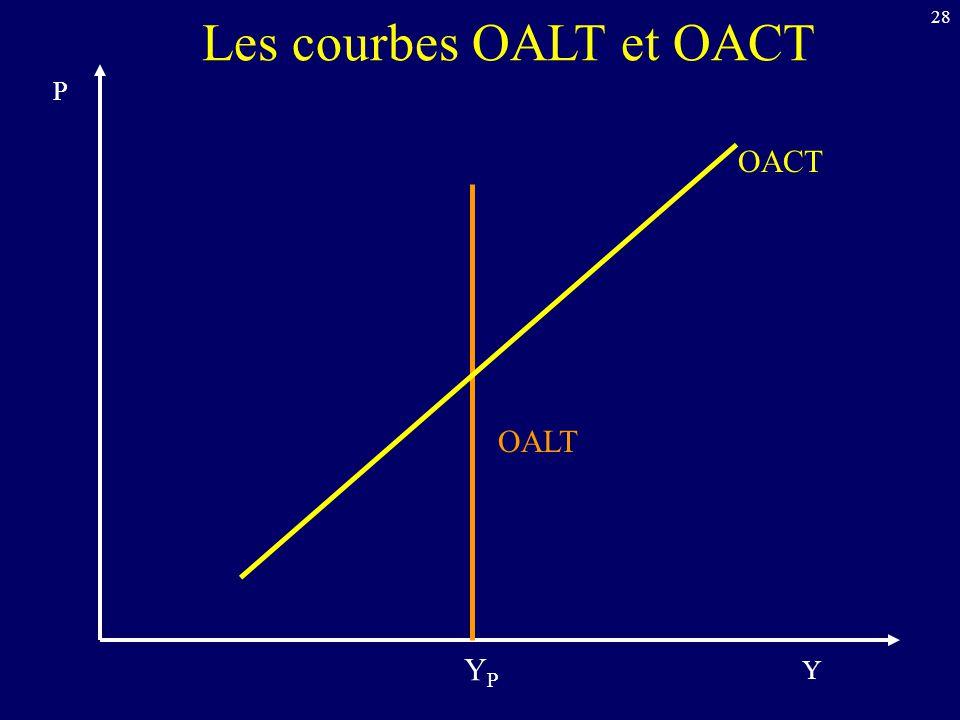 28 P Y OALT OACT Les courbes OALT et OACT YPYP