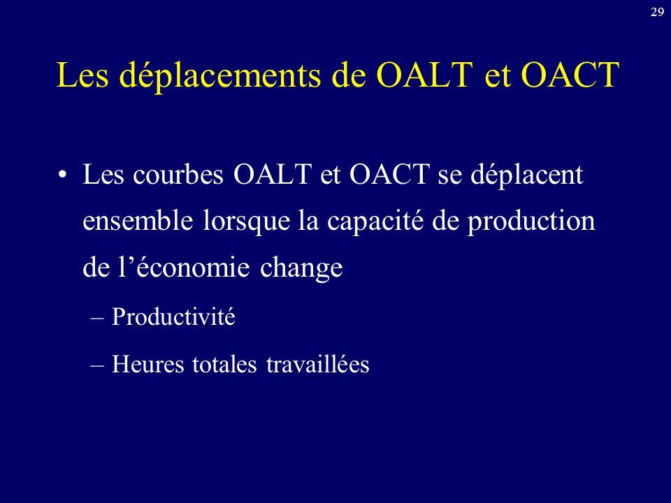29 Les déplacements de OALT et OACT Les courbes OALT et OACT se déplacent ensemble lorsque la capacité de production de léconomie change –Productivité –Heures totales travaillées