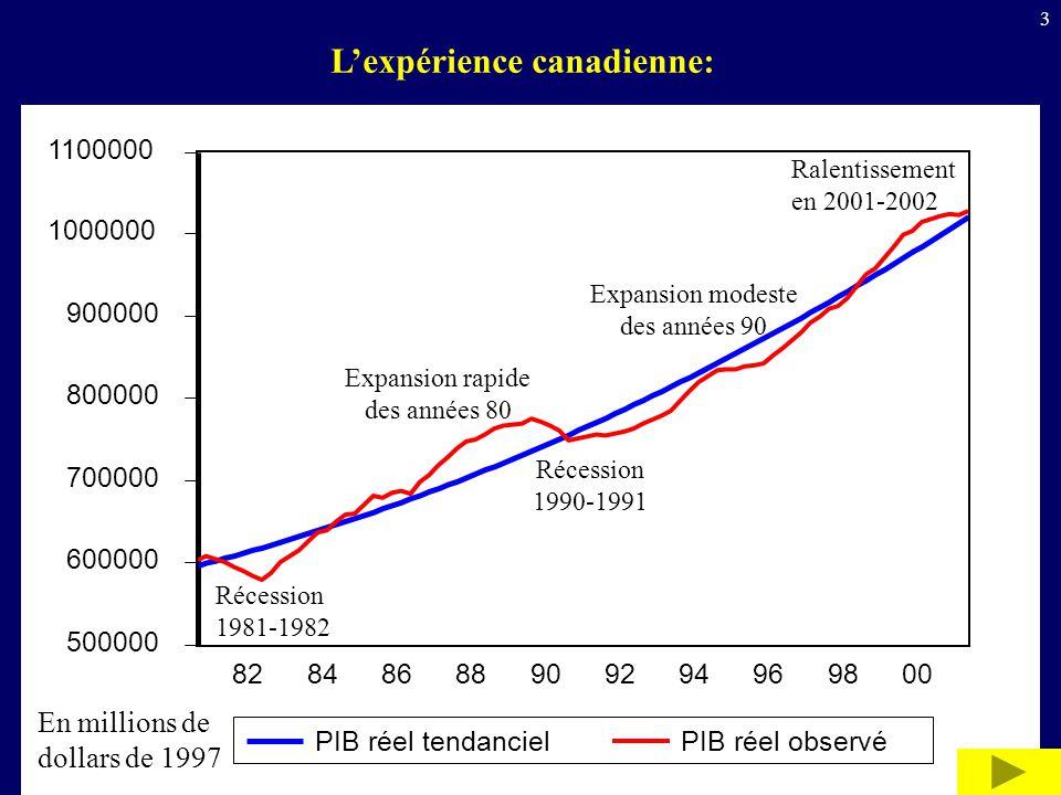 3 Lexpérience canadienne: 500000 600000 700000 800000 900000 1000000 1100000 82848688909294969800 PIB réel tendancielPIB réel observé Récession 1981-1982 Expansion rapide des années 80 Récession 1990-1991 Expansion modeste des années 90 Ralentissement en 2001-2002 En millions de dollars de 1997