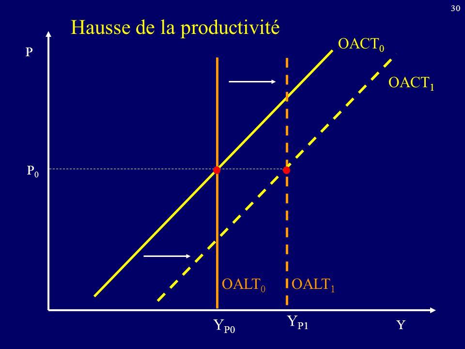 30 Hausse de la productivité OALT 0 OACT 0 Y P P0P0 Y P0 OACT 1 OALT 1 Y P1