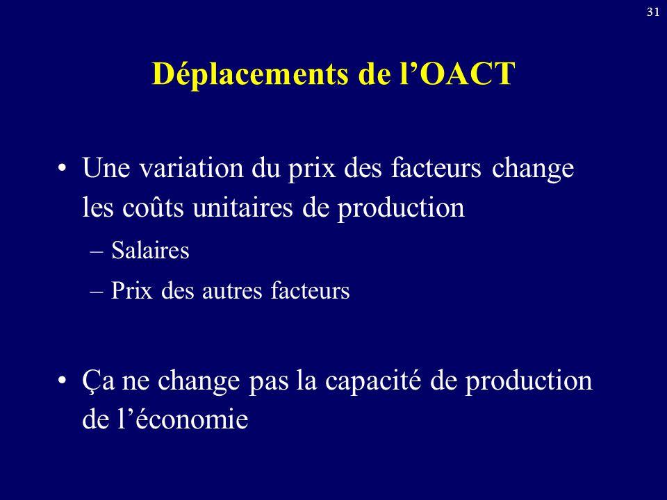31 Déplacements de lOACT Une variation du prix des facteurs change les coûts unitaires de production –Salaires –Prix des autres facteurs Ça ne change pas la capacité de production de léconomie