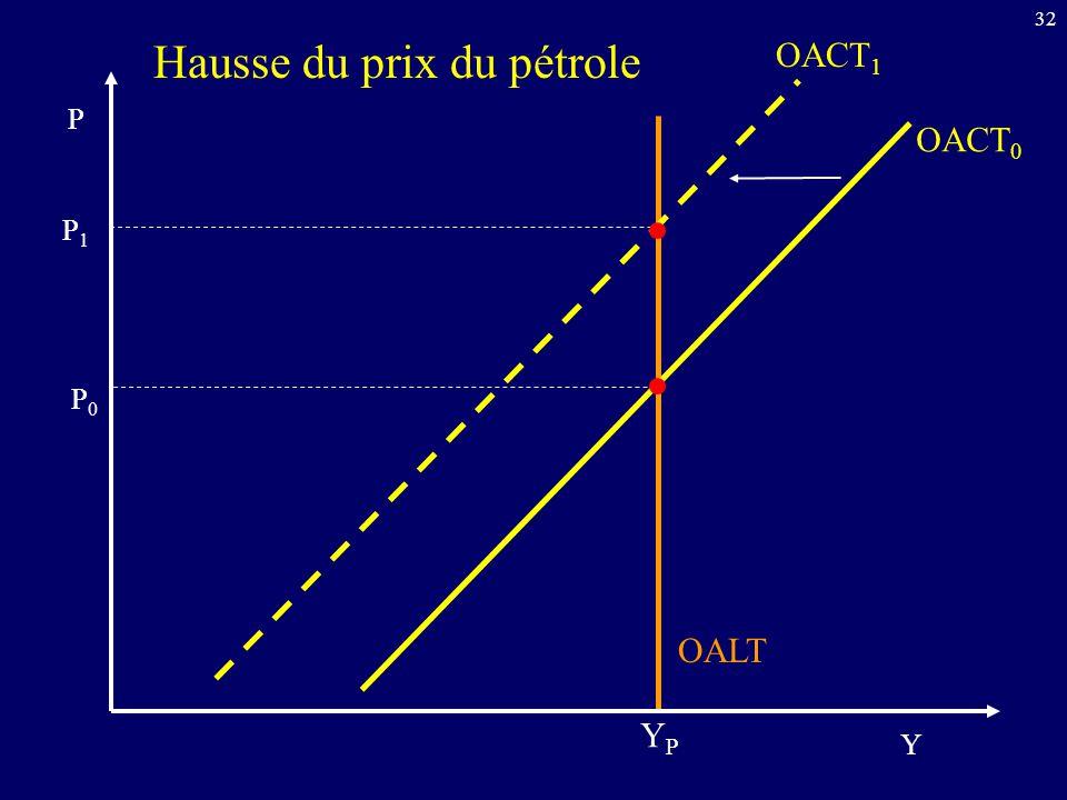 32 OALT OACT 0 Y P Hausse du prix du pétrole OACT 1 YPYP P0P0 P1P1