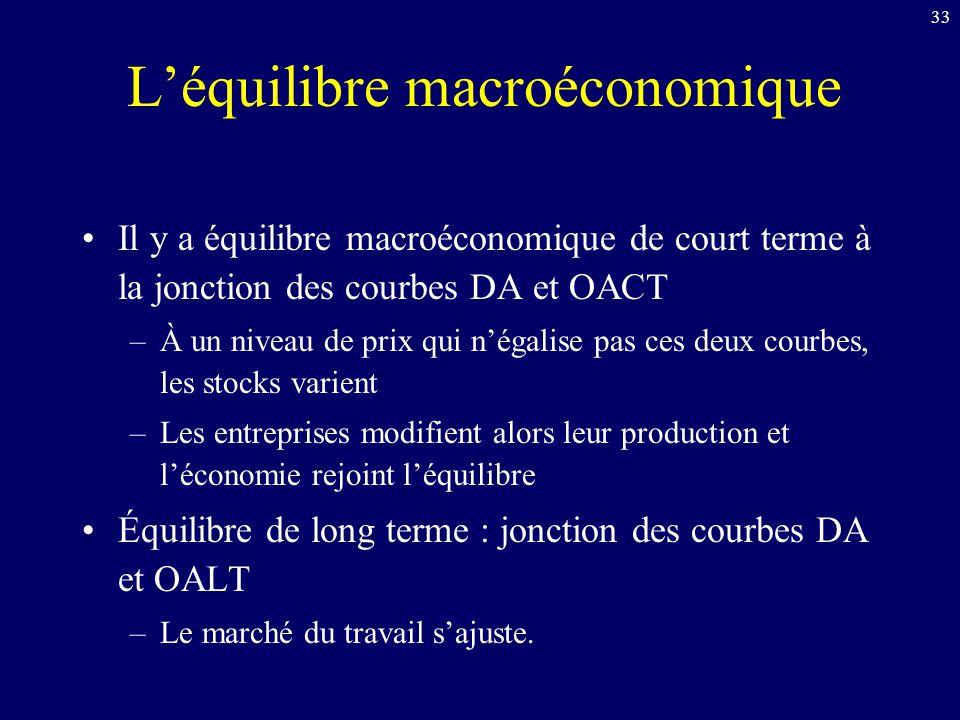 33 Léquilibre macroéconomique Il y a équilibre macroéconomique de court terme à la jonction des courbes DA et OACT –À un niveau de prix qui négalise pas ces deux courbes, les stocks varient –Les entreprises modifient alors leur production et léconomie rejoint léquilibre Équilibre de long terme : jonction des courbes DA et OALT –Le marché du travail sajuste.