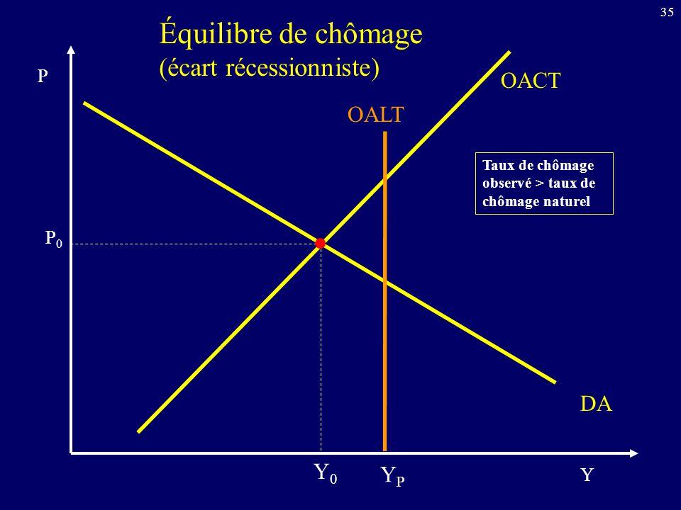 35 OACT Y P DA Équilibre de chômage (écart récessionniste) OALT YPYP P0P0 Y0Y0 Taux de chômage observé > taux de chômage naturel
